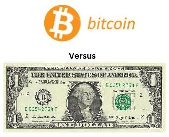 Bitcoin mot USD Prisdiagram