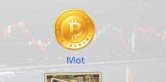 Bitcoin mot JPY Prisdiagram